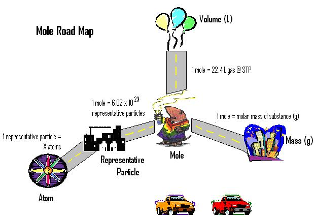 Mole Road Map Mole Road Map